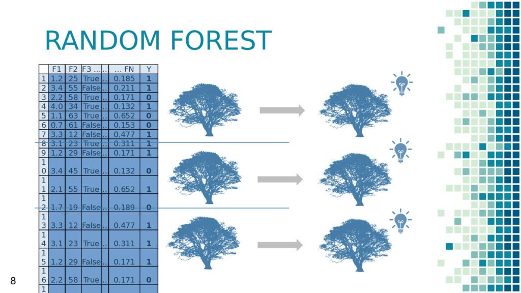 RANDOM FOREST 8 F1 F2 F3 …… … FN Y 1 1.2 25 Tru...