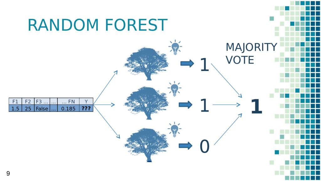 RANDOM FOREST 9 F1 F2 F3 … … … FN Y 1.5 25 Fals...