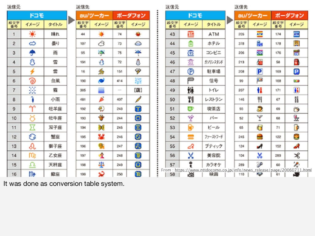 It was done as conversion table system.