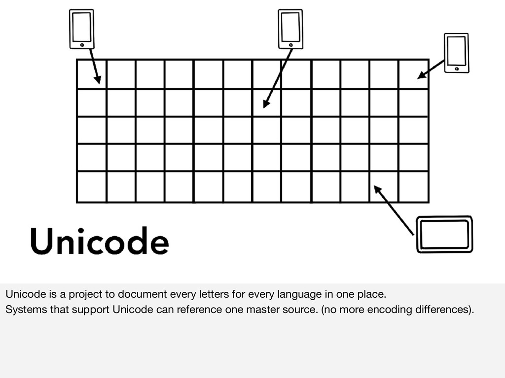 Unicode is a project to document every letters ...