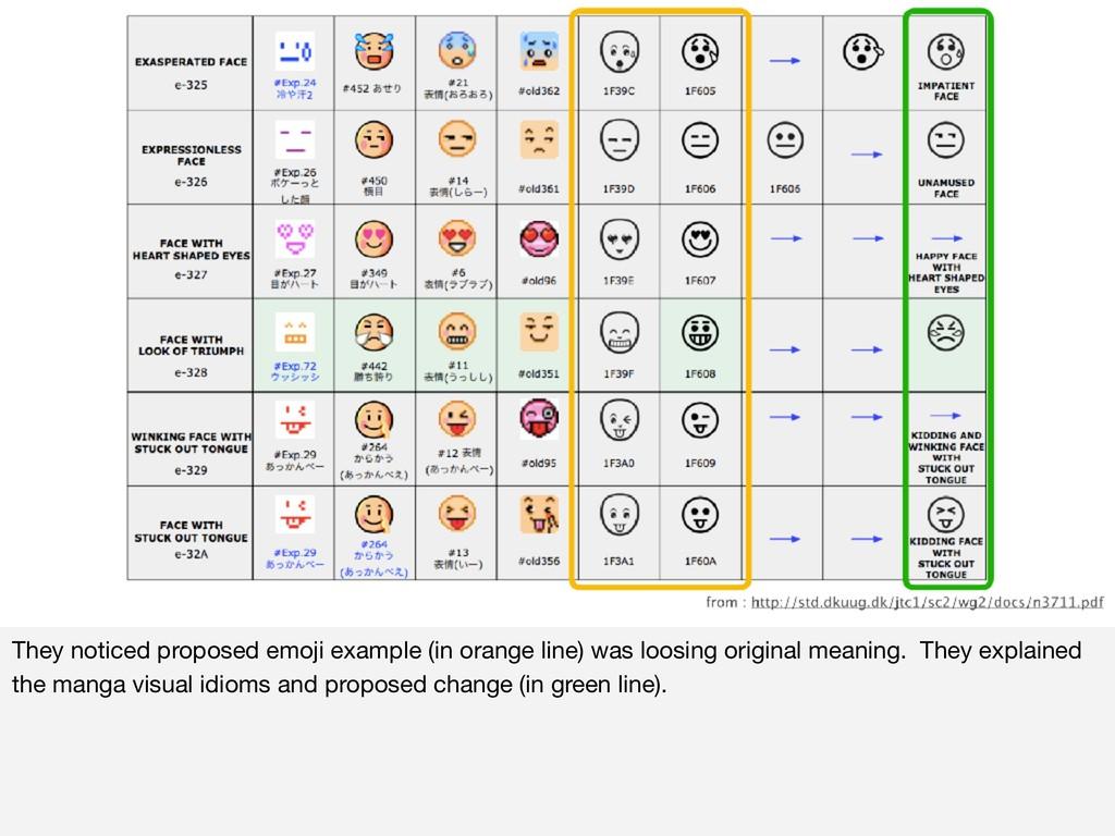 They noticed proposed emoji example (in orange ...