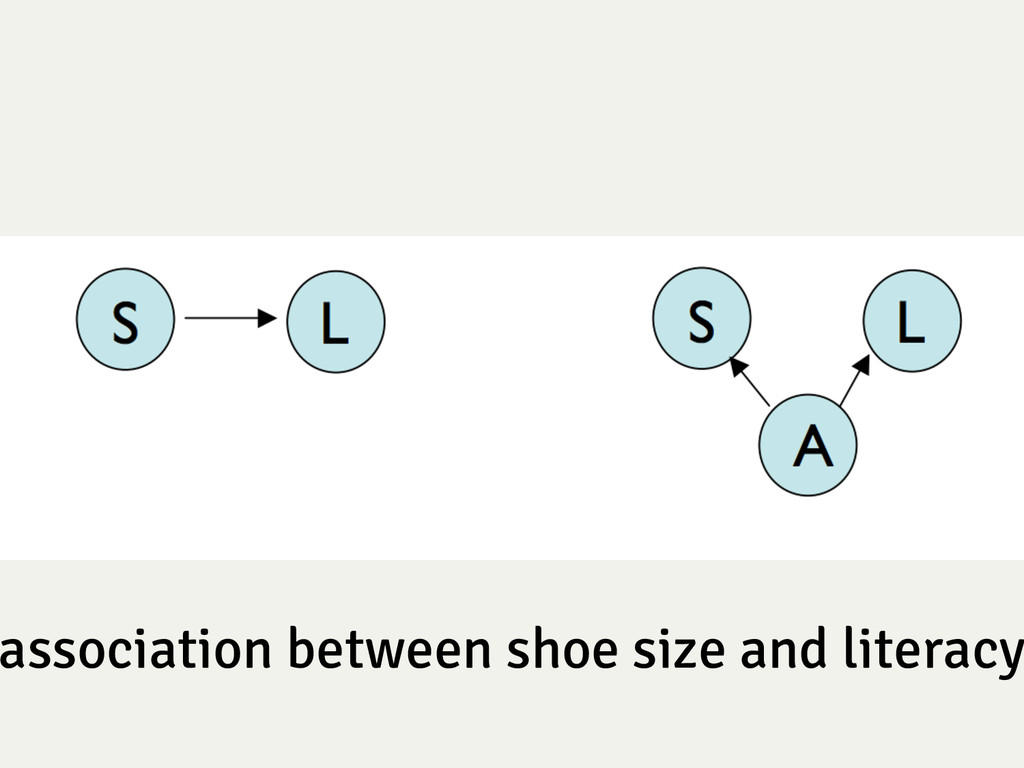 association between shoe size and literacy