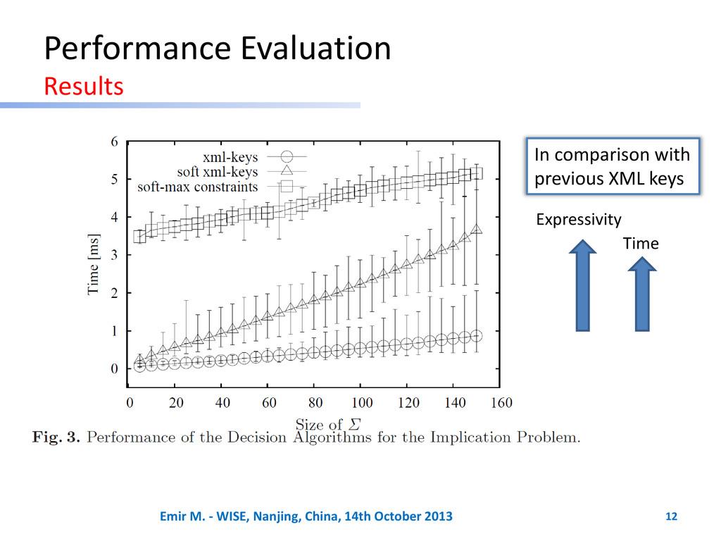 Performance Evaluation Results Expressivity Tim...
