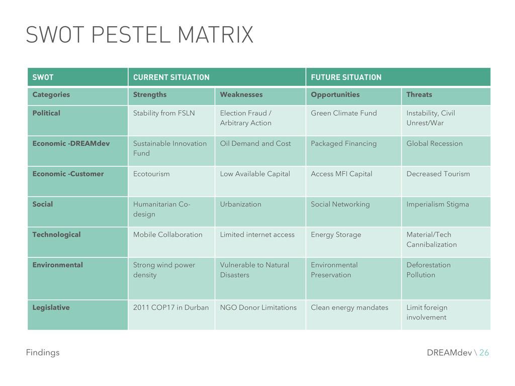 SWOT PESTEL MATRIX SWOT CURRENT SITUATION FUTUR...