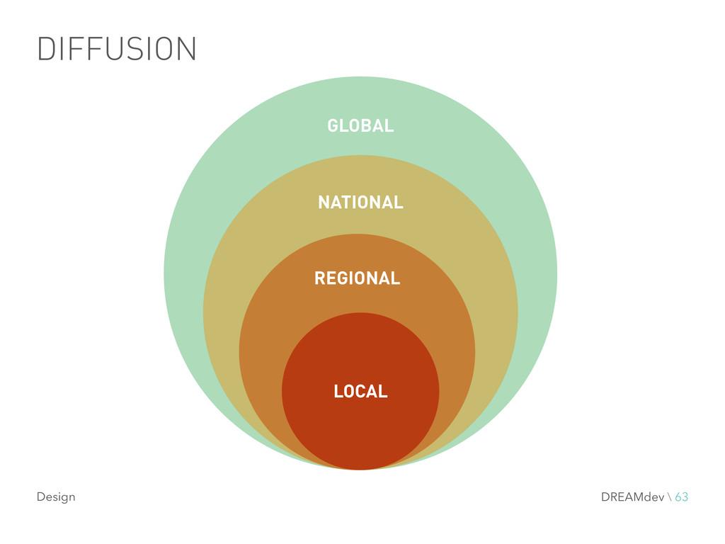 DIFFUSION GLOBAL NATIONAL REGIONAL LOCAL DREAMd...