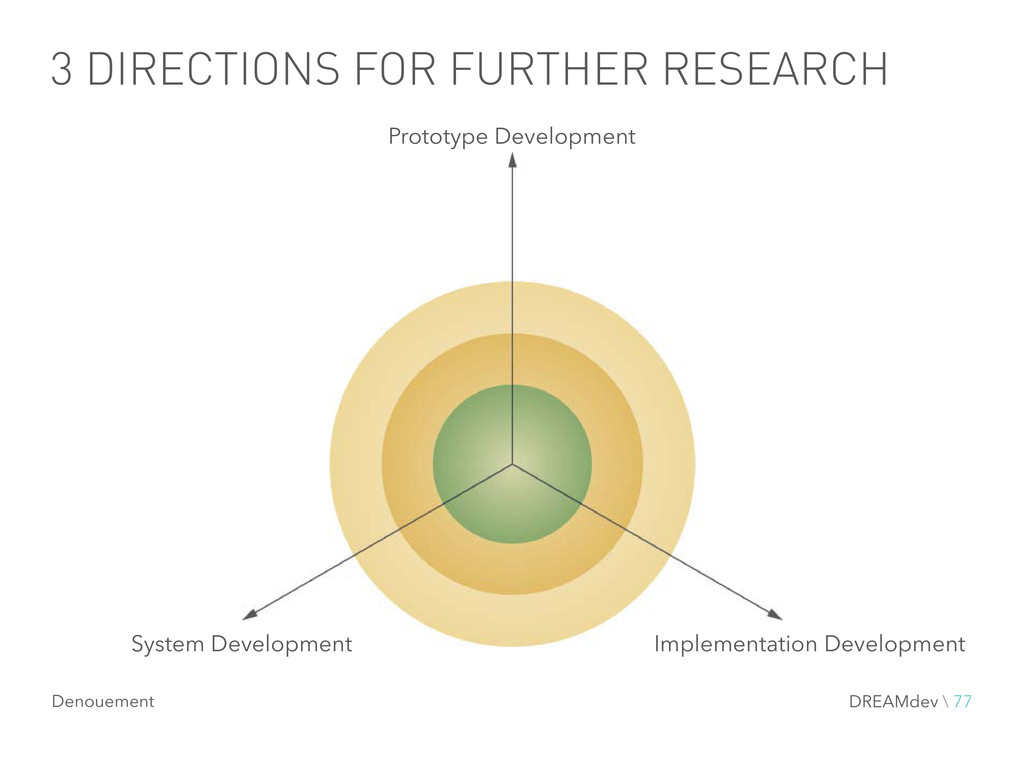 3 DIRECTIONS FOR FURTHER RESEARCH Prototype Dev...