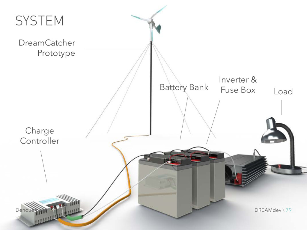 SYSTEM Charge Controller Battery Bank Inverter ...