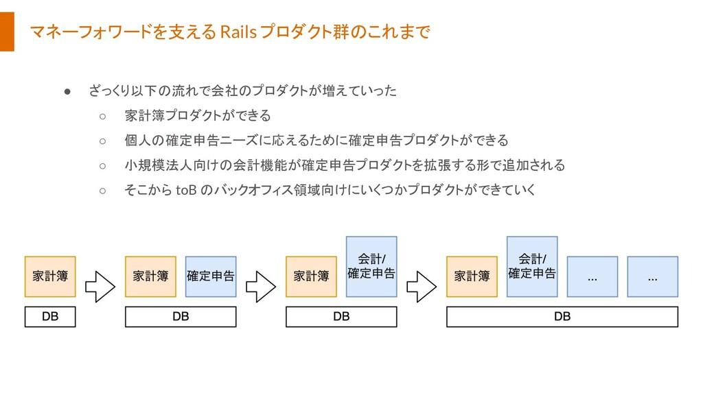 マネーフォワードを支える Rails プロダクト群のこれまで ● ざっくり以下の流れで会社のプ...