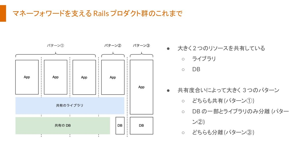 マネーフォワードを支える Rails プロダクト群のこれまで ● 大きく 2 つのリソースを共...
