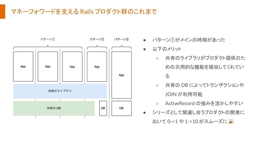 マネーフォワードを支える Rails プロダクト群のこれまで ● パターン①がメインの時期があ...