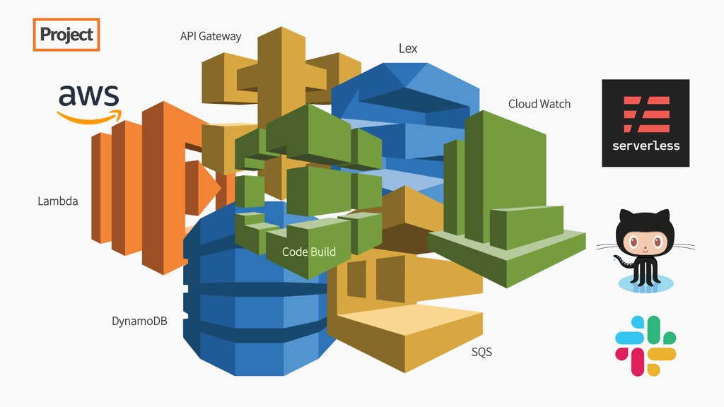 DynamoDB Lex Cloud Watch Code Build SQS Lambda ...