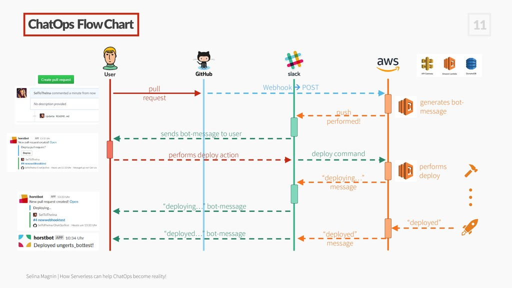 ChatOps Flow Chart User pull request Webhook → ...