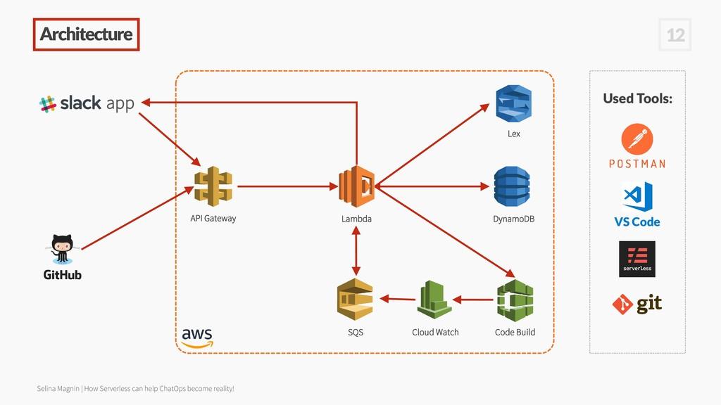 Architecture 12 app API Gateway Lambda DynamoDB...