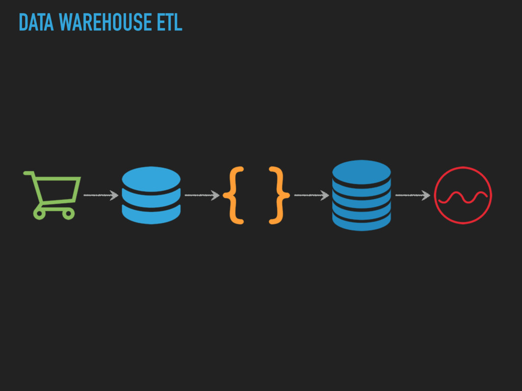 DATA WAREHOUSE ETL