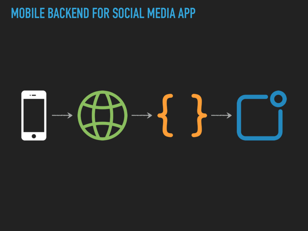 MOBILE BACKEND FOR SOCIAL MEDIA APP