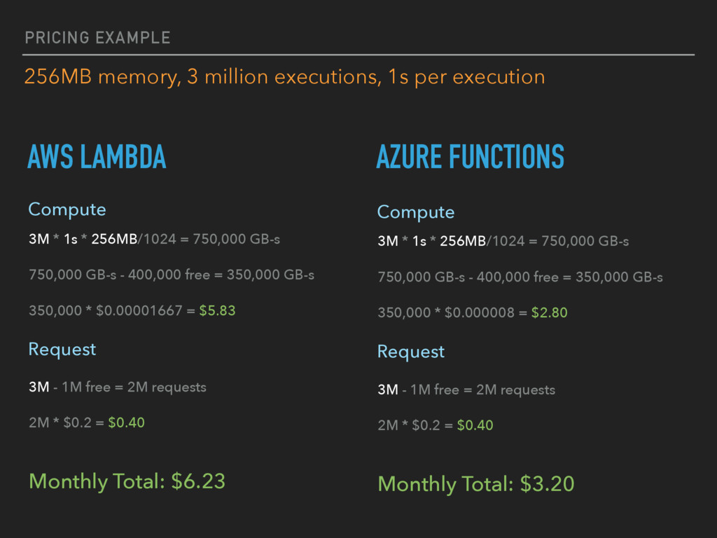 PRICING EXAMPLE 256MB memory, 3 million executi...