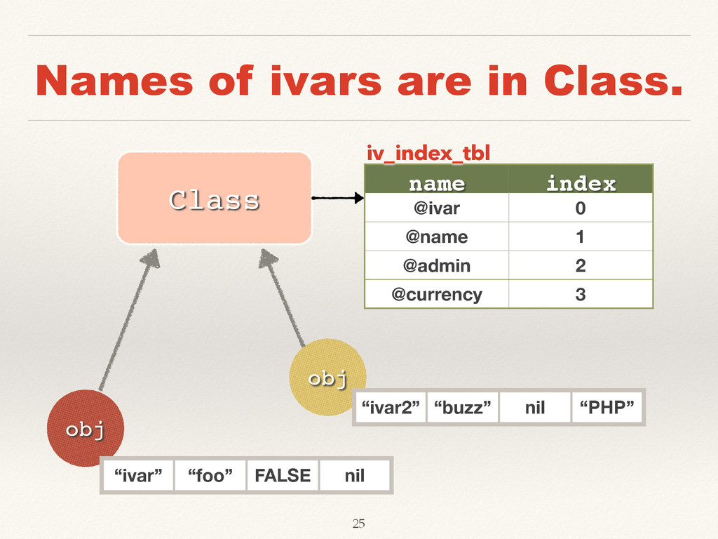 Names of ivars are in Class. obj obj Class name...