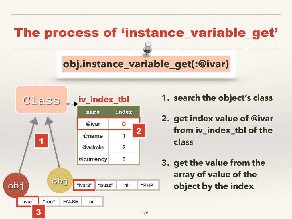The process of 'instance_variable_get' 1. searc...