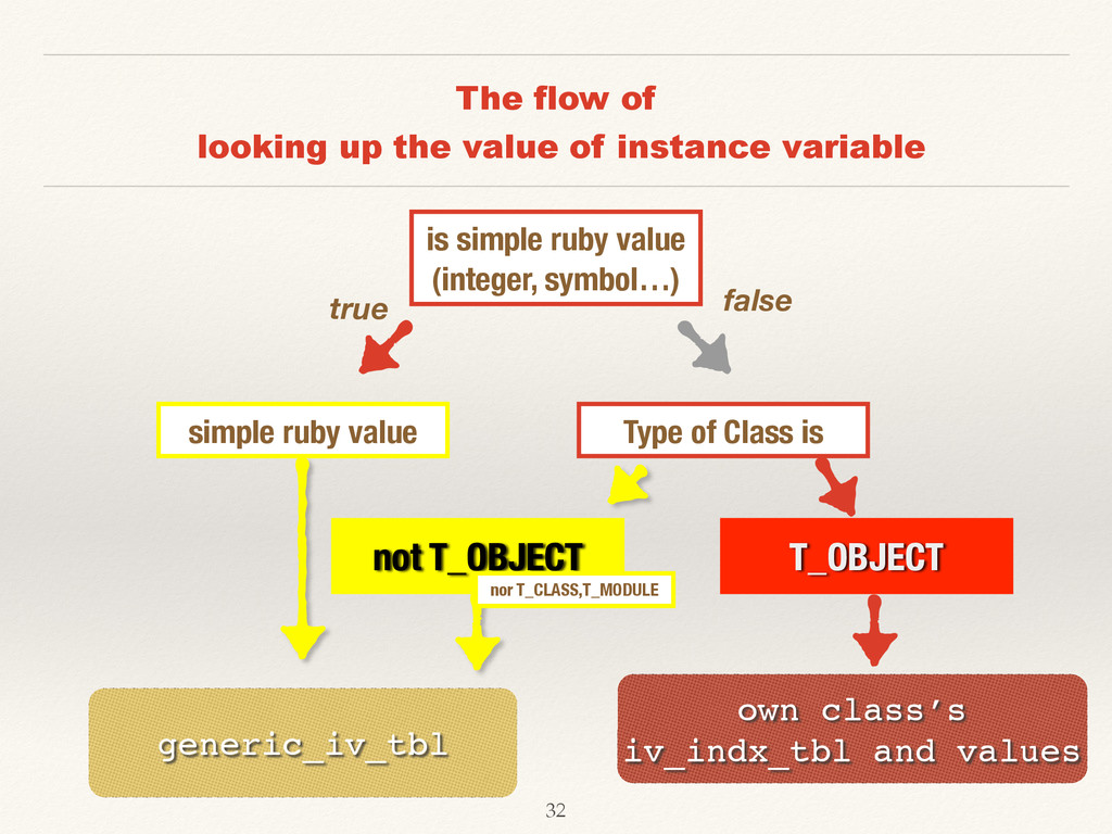 The flow of looking up the value of instance va...