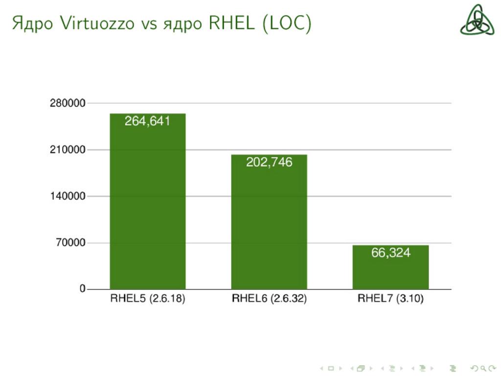 Ядро Virtuozzo vs ядро RHEL (LOC)