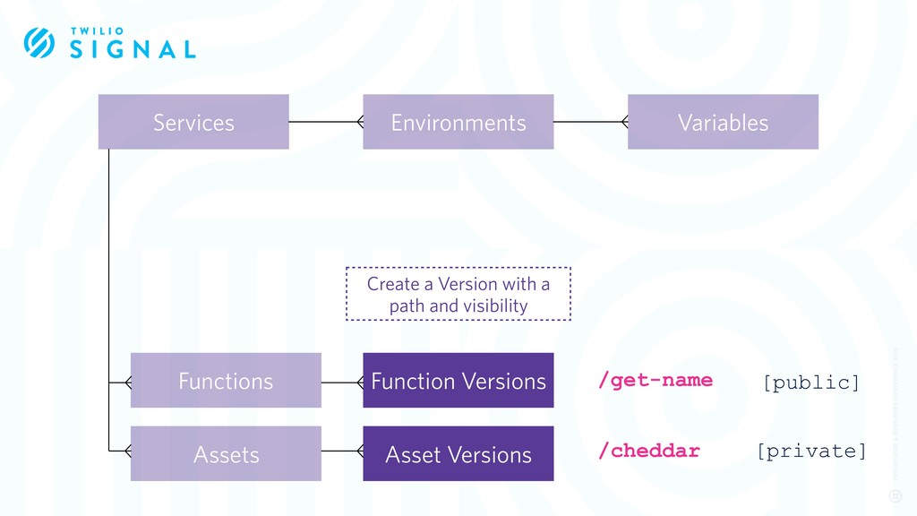 Services Function Versions Assets Functions Var...