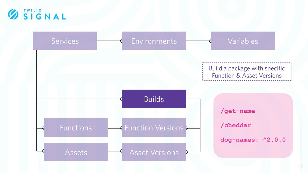 Services Function Versions Assets Functions Bui...
