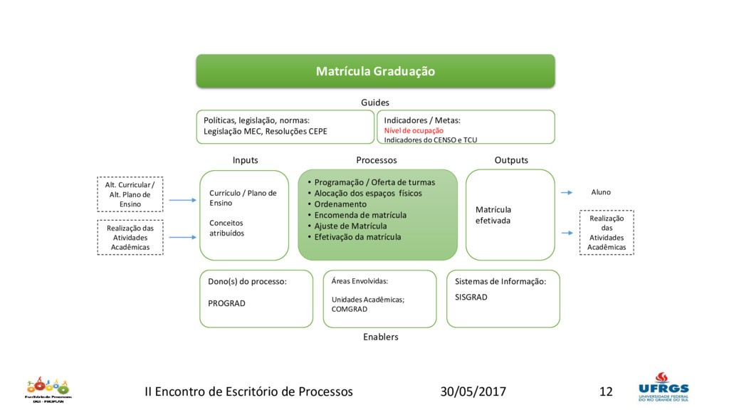 Matrícula Graduação Currículo / Plano de Ensino...