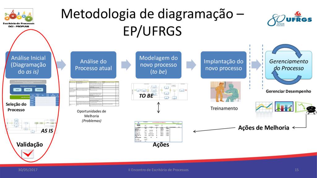 Metodologia de diagramação – EP/UFRGS 30/05/201...