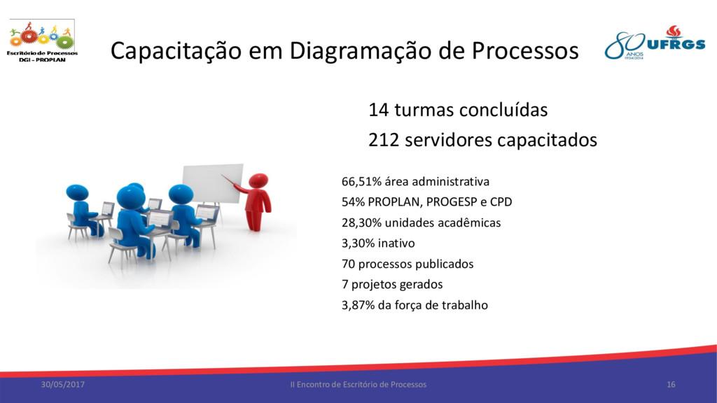 Capacitação em Diagramação de Processos 30/05/2...