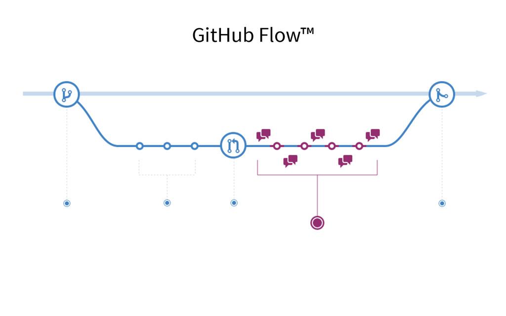 GitHub Flow™