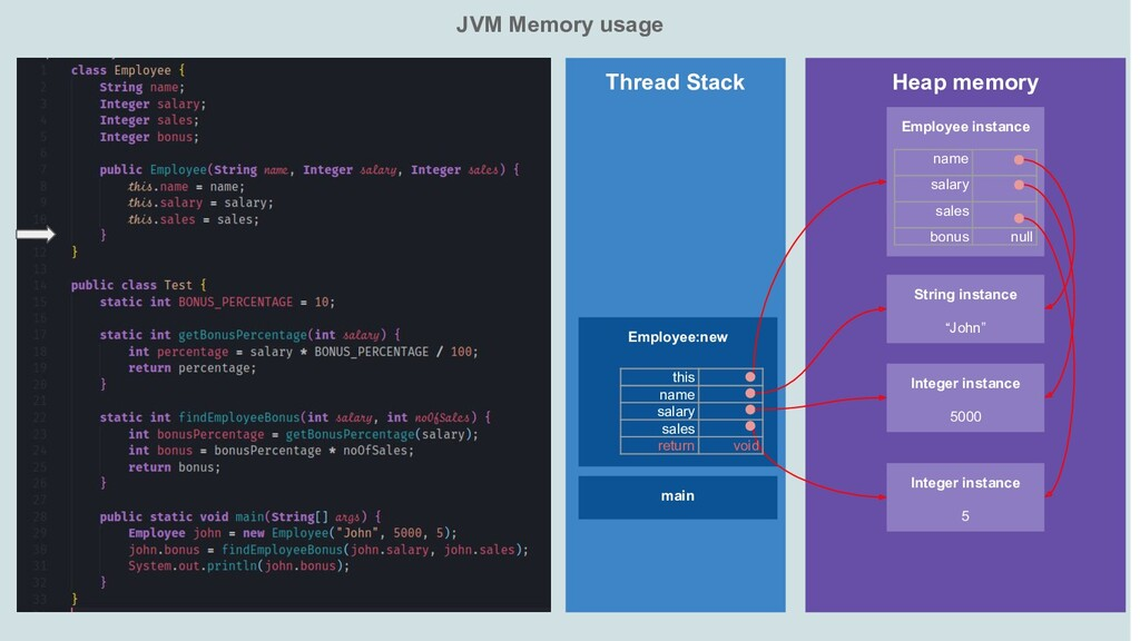 JVM Memory usage Heap memory Thread Stack main ...