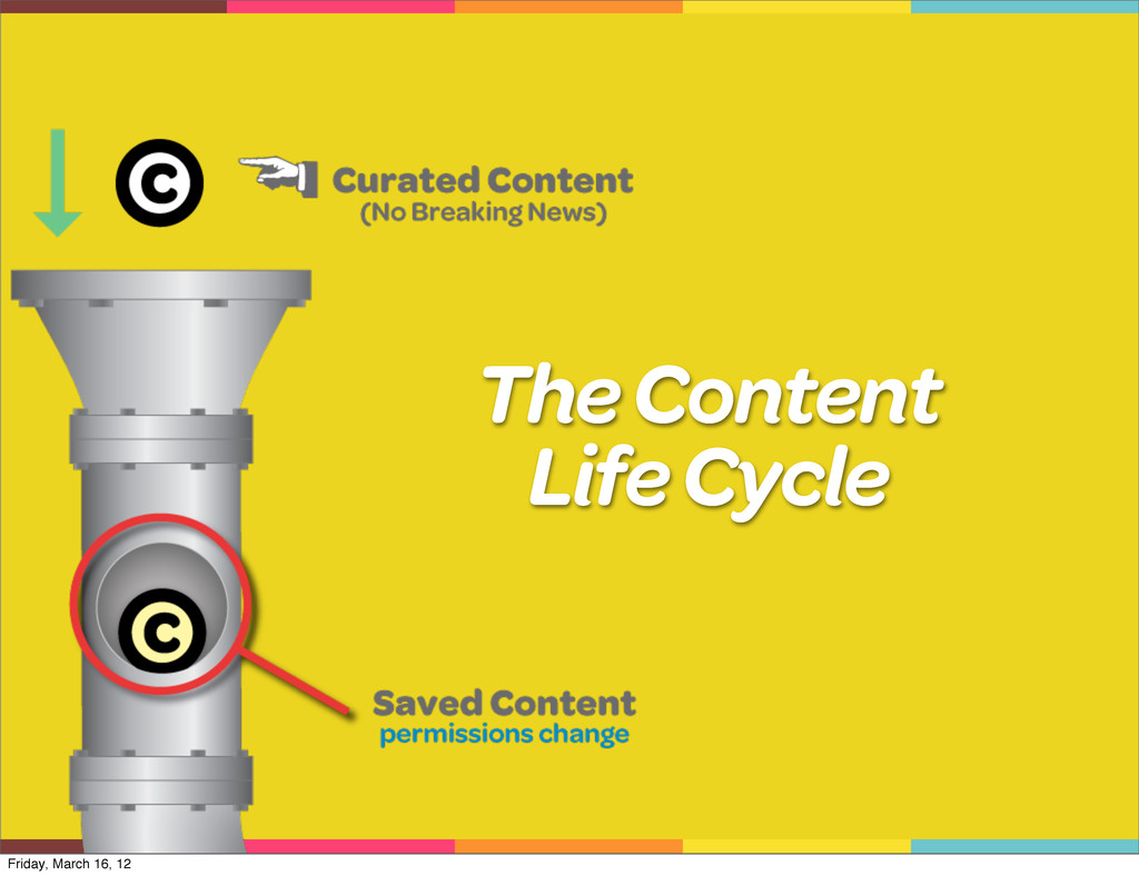 The Content Life Cycle Friday, March 16, 12