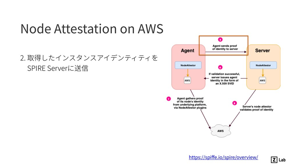 Node Attestation on AWS 2. 取得したインスタンスアイデンティティを ...