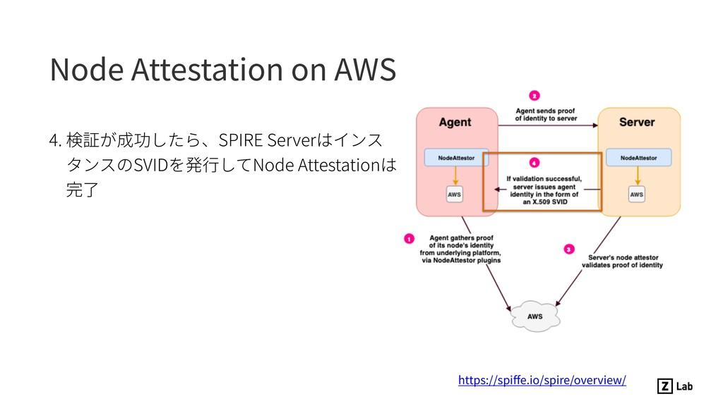 Node Attestation on AWS 4. 検証が成功したら、SPIRE Serve...