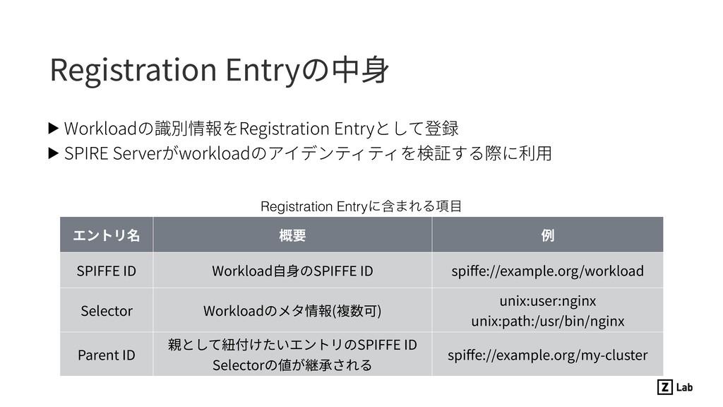 Registration Entryの中⾝ ▶ Workloadの識別情報をRegistrat...