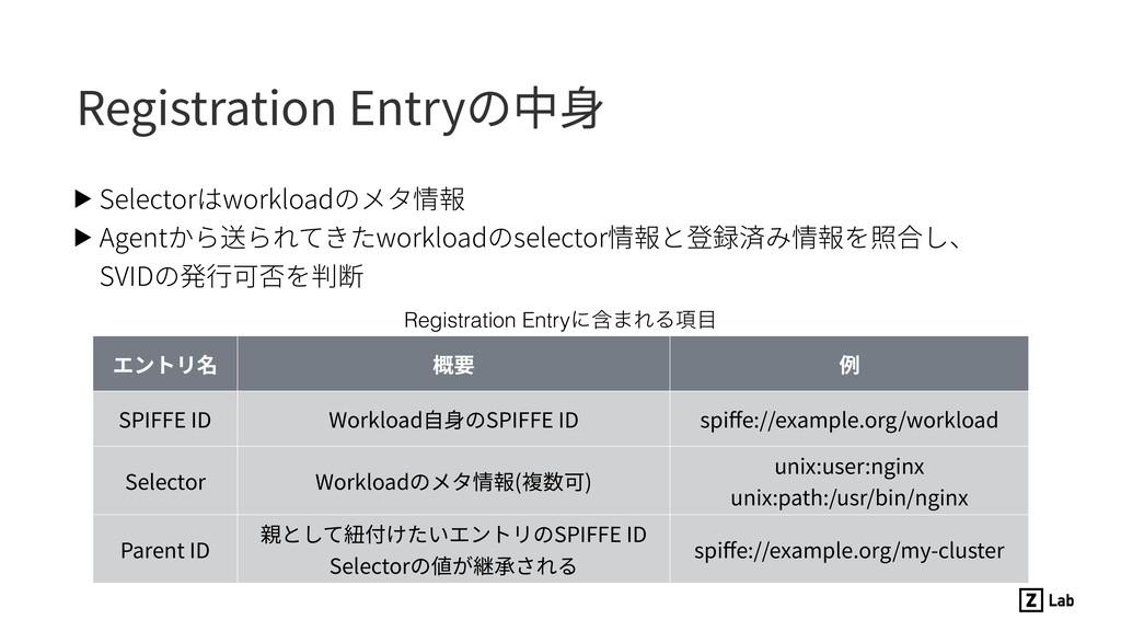 Registration Entryの中⾝ ▶ Selectorはworkloadのメタ情報 ...