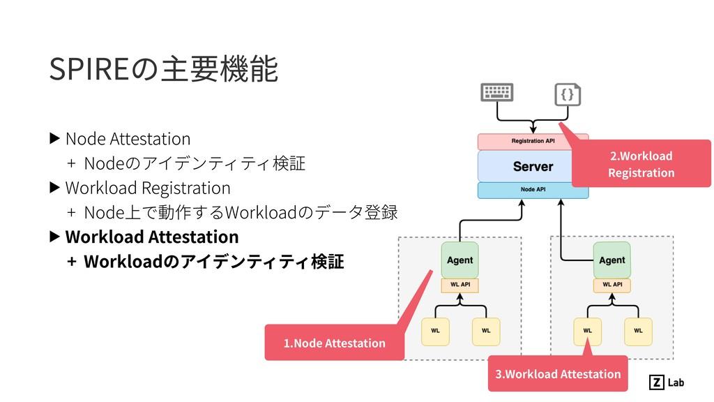 SPIREの主要機能 1.Node Attestation 2.Workload Regist...