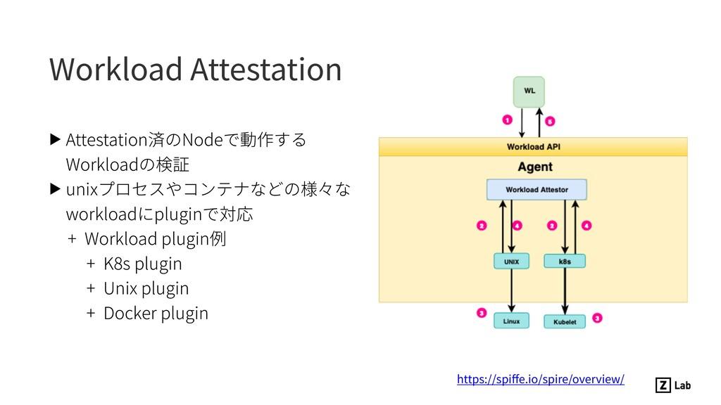 Workload Attestation ▶ Attestation済のNodeで動作する W...