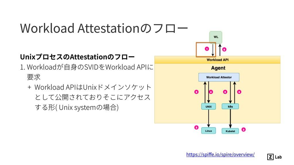 UnixプロセスのAttestationのフロー 1. Workloadが⾃⾝のSVIDをWo...