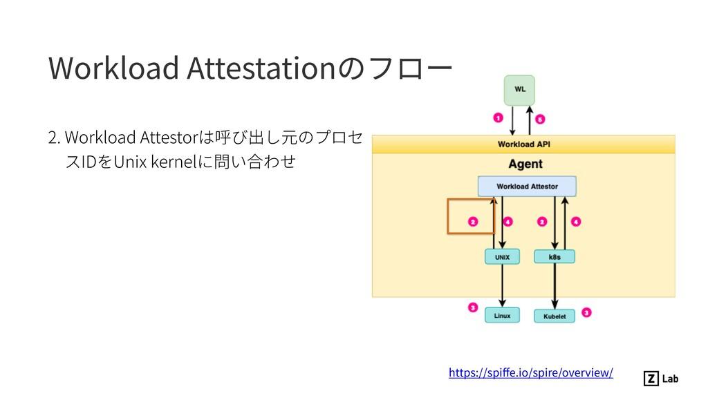 2. Workload Attestorは呼び出し元のプロセ スIDをUnix kernelに...
