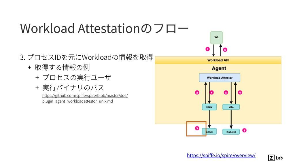 3. プロセスIDを元にWorkloadの情報を取得 + 取得する情報の例 + プロセスの実⾏...