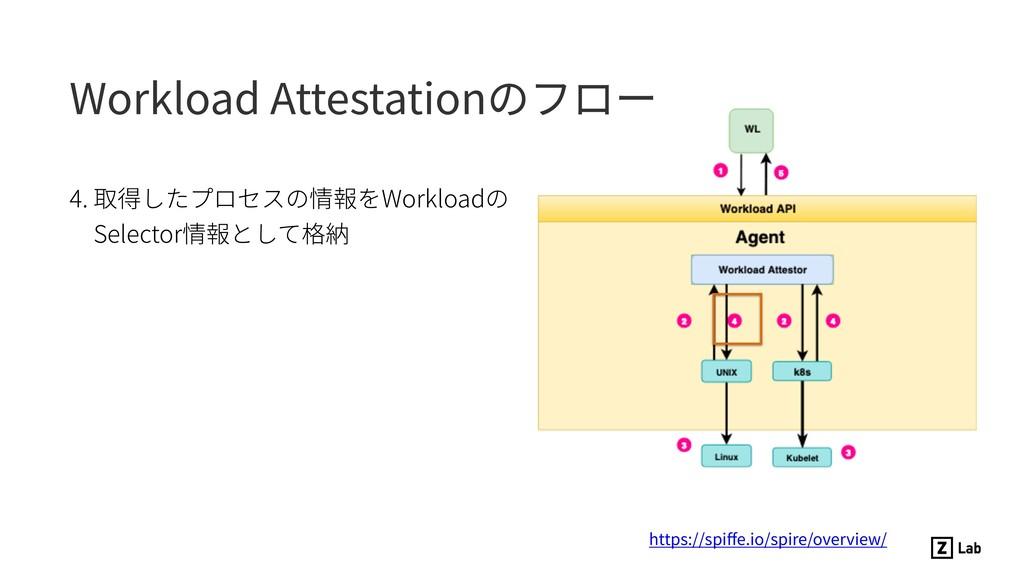 4. 取得したプロセスの情報をWorkloadの Selector情報として格納 https:...