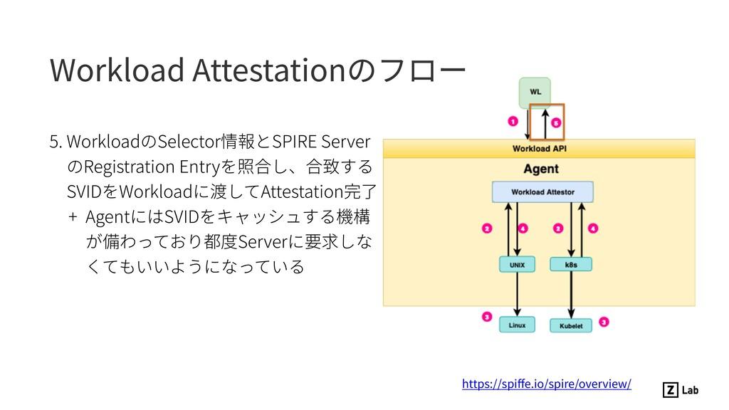 5. WorkloadのSelector情報とSPIRE Server のRegistrati...