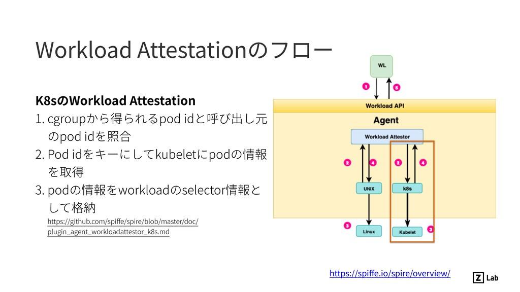 K8sのWorkload Attestation 1. cgroupから得られるpod idと...