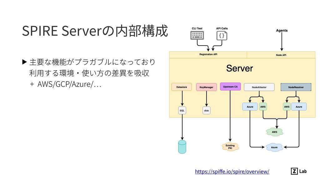SPIRE Serverの内部構成 ▶ 主要な機能がプラガブルになっており 利⽤する環境・使...