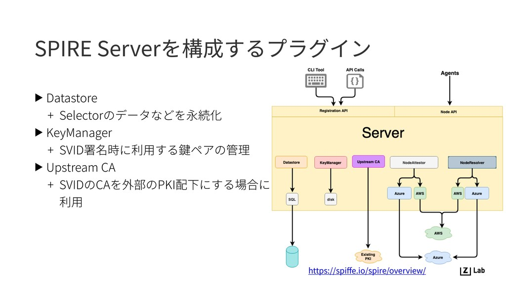 SPIRE Serverを構成するプラグイン ▶ Datastore + Selectorのデ...