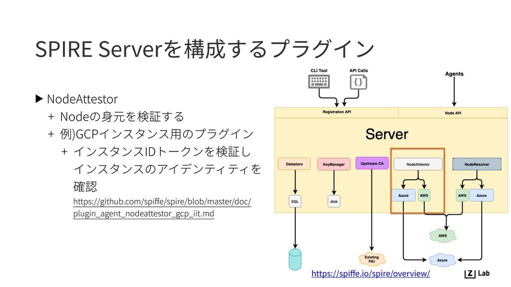 SPIRE Serverを構成するプラグイン ▶ NodeAttestor + Nodeの⾝元...