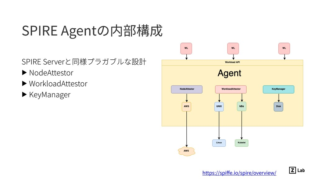 SPIRE Agentの内部構成 SPIRE Serverと同様プラガブルな設計 ▶ Node...