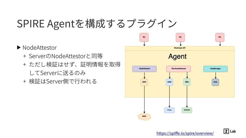 SPIRE Agentを構成するプラグイン ▶ NodeAttestor + ServerのN...