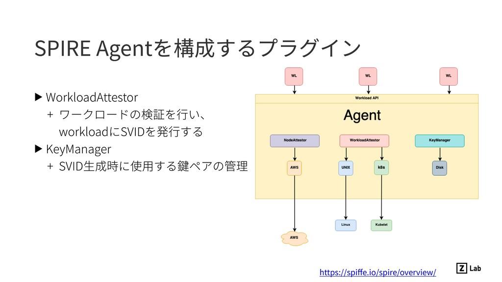 SPIRE Agentを構成するプラグイン ▶ WorkloadAttestor + ワークロ...